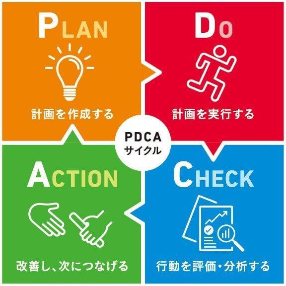 トレードのPDCA